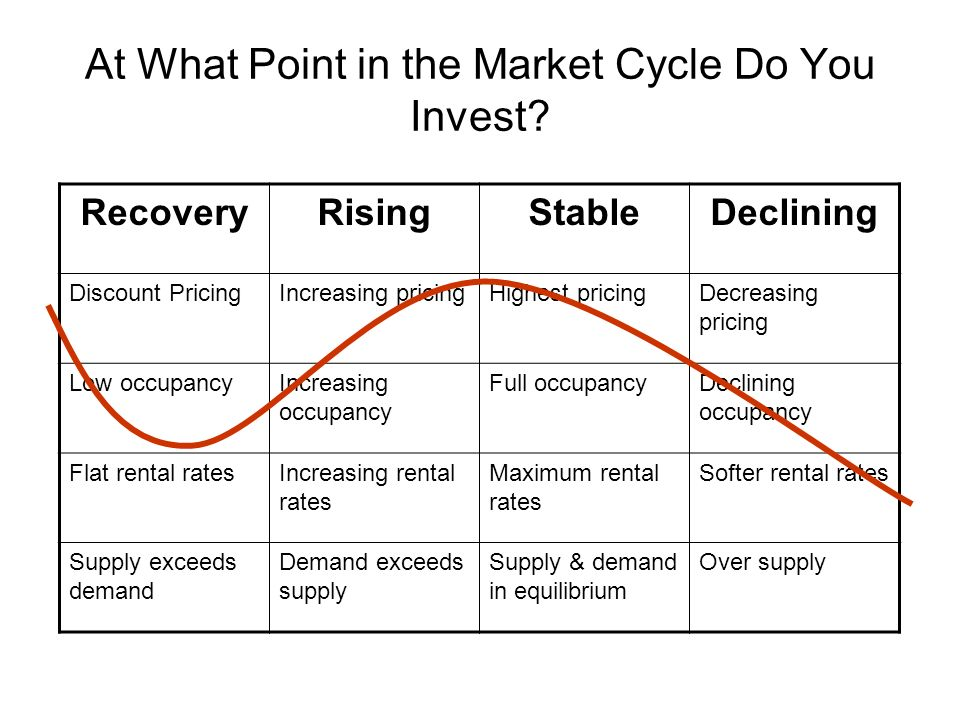 At What Point in the Market Cycle Do You Invest? RecoveryRisingStableDeclining Discount PricingIncreasing pricingHighest pricingDecreasing pricing Low