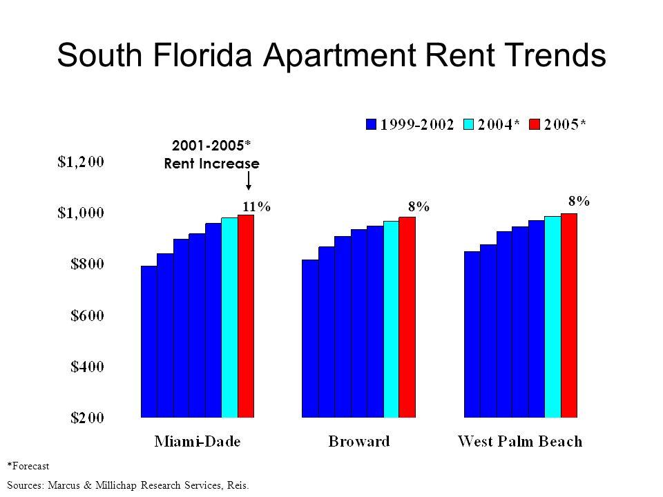 South Florida Apartment Rent Trends *Forecast Sources: Marcus & Millichap Research Services, Reis. 2001-2005* Rent Increase 11% 8%