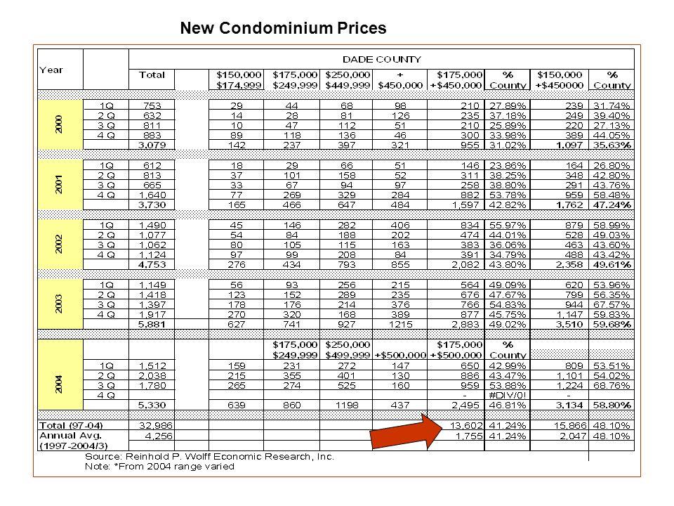 New Condominium Prices