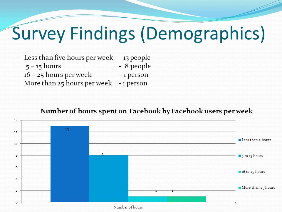 Survey Findings (Demographics) Less than five hours per week – 13 people 5 – 15 hours - 8 people 16 – 25 hours per week - 1 person More than 25 hours per week - 1 person