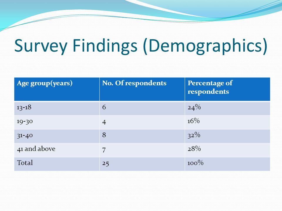 Survey Findings (Demographics) Age group(years)No.
