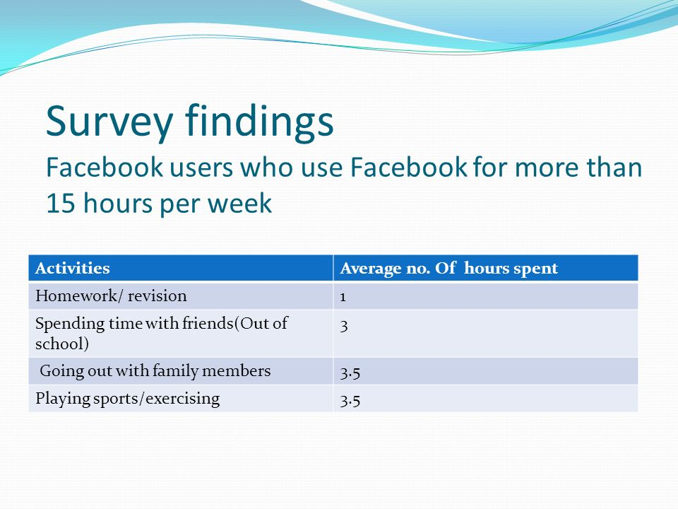 Survey findings Facebook users who use Facebook for more than 15 hours per week ActivitiesAverage no.