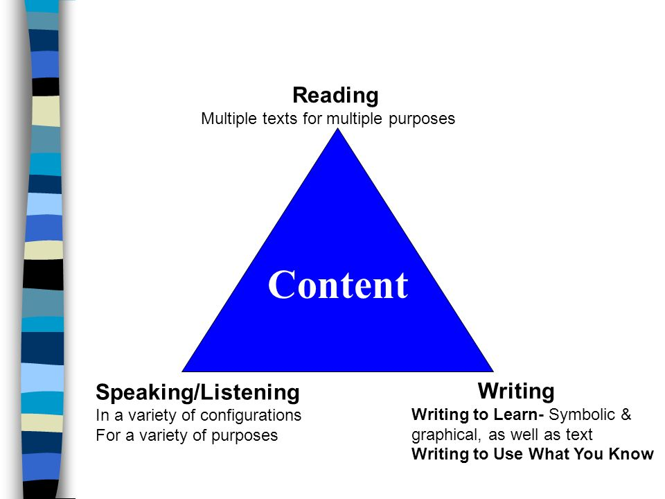 Content Reading Multiple texts for multiple purposes Speaking/Listening In a variety of configurations For a variety of purposes Writing Writing to Le
