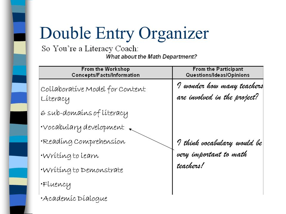 Double Entry Organizer Collaborative Model for Content Literacy 6 sub-domains of literacy Vocabulary development Reading Comprehension Writing to lear