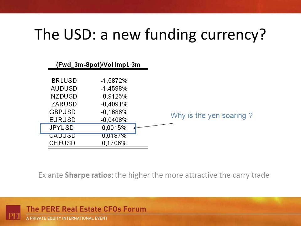 The USD: a new funding currency? Ex ante Sharpe ratios: the higher the more attractive the carry trade Why is the yen soaring ?