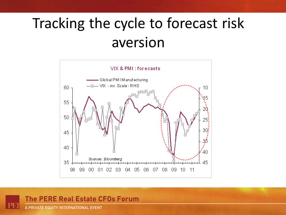 Tracking the cycle to forecast risk aversion