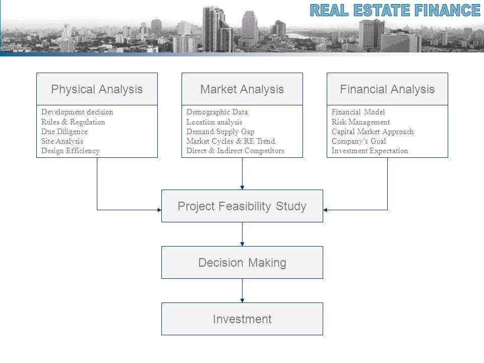 Project Feasibility Study Market AnalysisPhysical AnalysisFinancial Analysis Development decision Rules & Regulation Due Diligence Site Analysis Desig