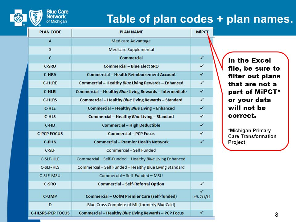 8 Table of plan codes + plan names. In the Excel file, be sure to filter out plans that are not a part of MiPCT* or your data will not be correct. *Mi