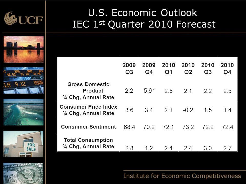 U.S. Economic Outlook IEC 1 st Quarter 2010 Forecast 2009 Q3 2009 Q4 2010 Q1 2010 Q2 2010 Q3 2010 Q4 Gross Domestic Product % Chg, Annual Rate 2.25.9*