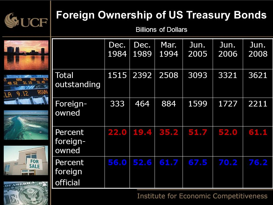 Foreign Ownership of US Treasury Bonds Billions of Dollars Dec.
