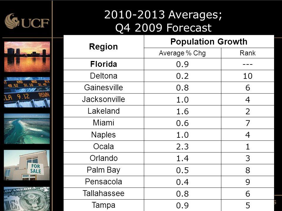 Region Population Growth Average % ChgRank Florida 0.9--- Deltona 0.210 Gainesville 0.86 Jacksonville 1.04 Lakeland 1.62 Miami 0.67 Naples 1.04 Ocala 2.31 Orlando 1.43 Palm Bay 0.58 Pensacola 0.49 Tallahassee 0.86 Tampa 0.95 2010-2013 Averages; Q4 2009 Forecast