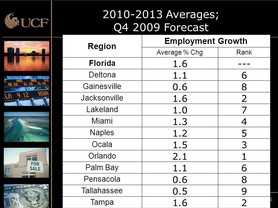 Region Employment Growth Average % ChgRank Florida 1.6--- Deltona 1.16 Gainesville 0.68 Jacksonville 1.62 Lakeland 1.07 Miami 1.34 Naples 1.25 Ocala 1.53 Orlando 2.11 Palm Bay 1.16 Pensacola 0.68 Tallahassee 0.59 Tampa 1.62 2010-2013 Averages; Q4 2009 Forecast
