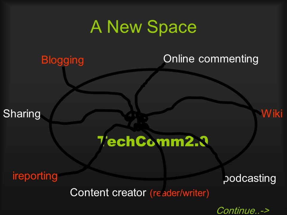 A New Space Blogging TechComm2.0 Online commenting ireporting podcasting SharingWiki Continue..-> Content creator (reader/writer)