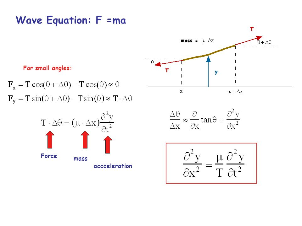 Wave Equation: Solutions Any function y(x,t) will satisfy wave eq as long as x and t appear in the argument in the combination:
