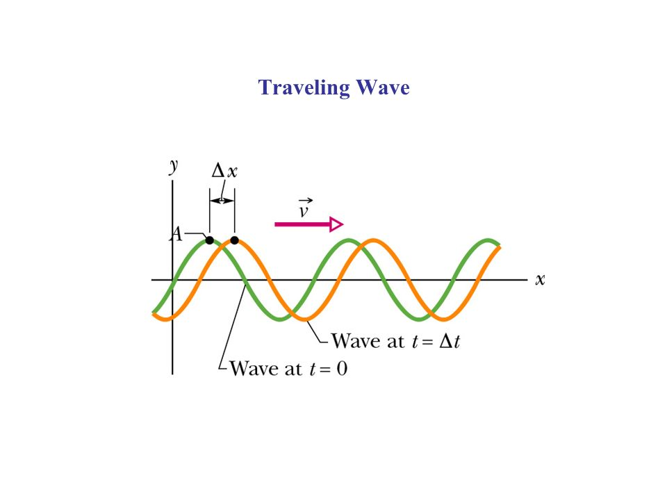 Wave Equation Examples Electric (E) or magnetic (B) field propagating in space from an oscillating charge (Light) Current (I) or voltage (V) propagating in a coax cable c - is the speed of light The quantum-mechanical probability amplitude to find a particle at a certain location in space also satisfies a wave equation - Schroedingers Equation
