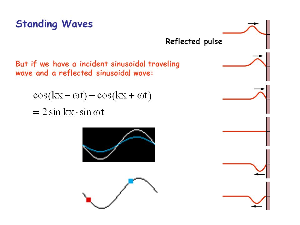 Standing Waves Reflected pulse But if we have a incident sinusoidal traveling wave and a reflected sinusoidal wave: