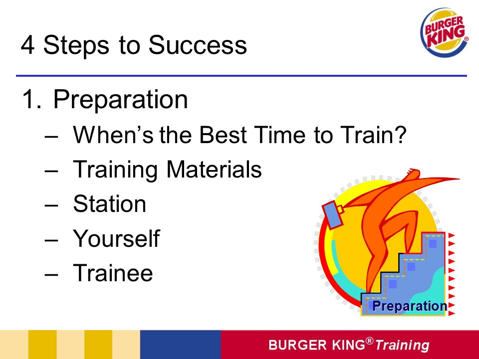 4 Steps to Success Preparation Explanation & Demonstration Performance & Praise Follow-up