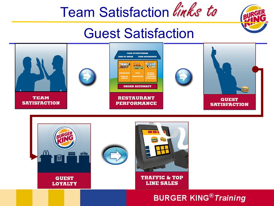 links to Team Satisfaction links to Guest Satisfaction