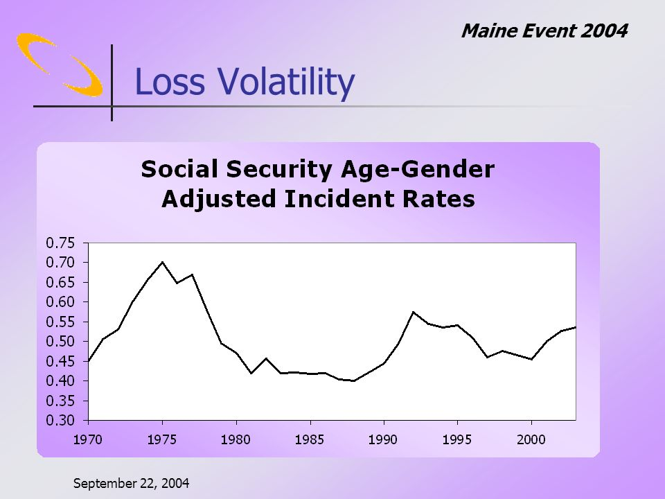 September 22, 2004 Maine Event 2004 Loss Volatility