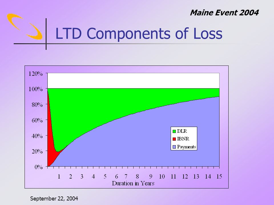 September 22, 2004 Maine Event 2004 LTD Components of Loss