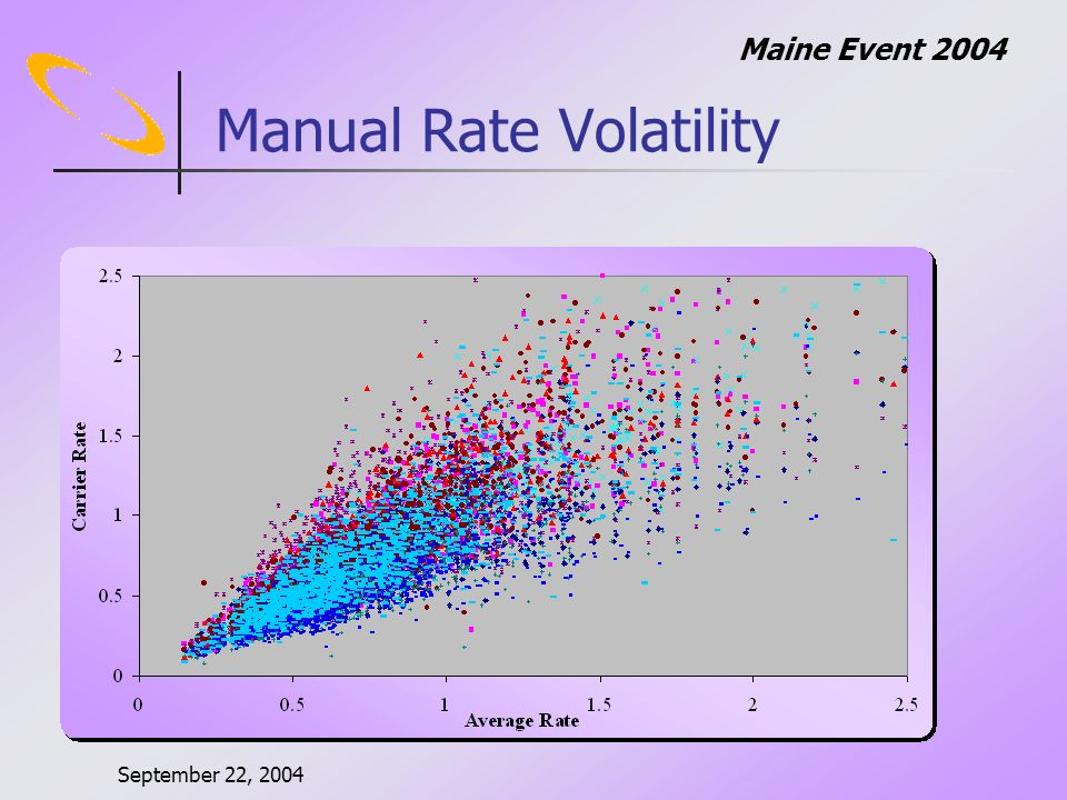 September 22, 2004 Maine Event 2004 Manual Rate Volatility