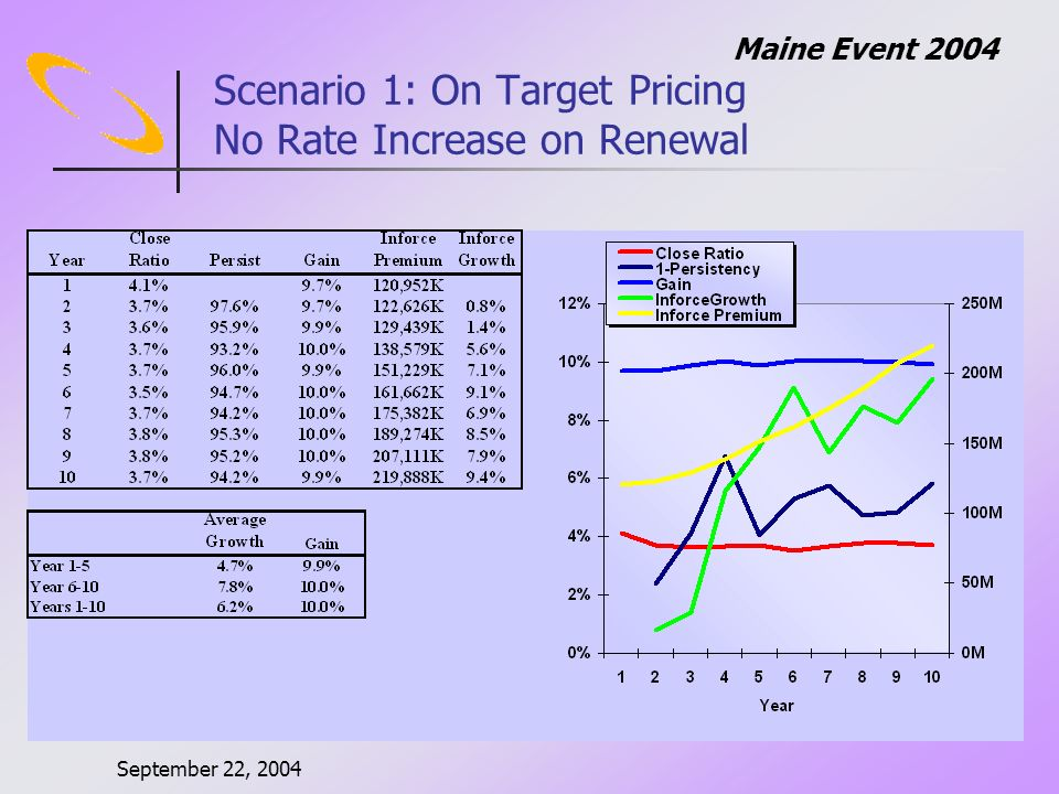 September 22, 2004 Maine Event 2004 Scenario 1: On Target Pricing No Rate Increase on Renewal