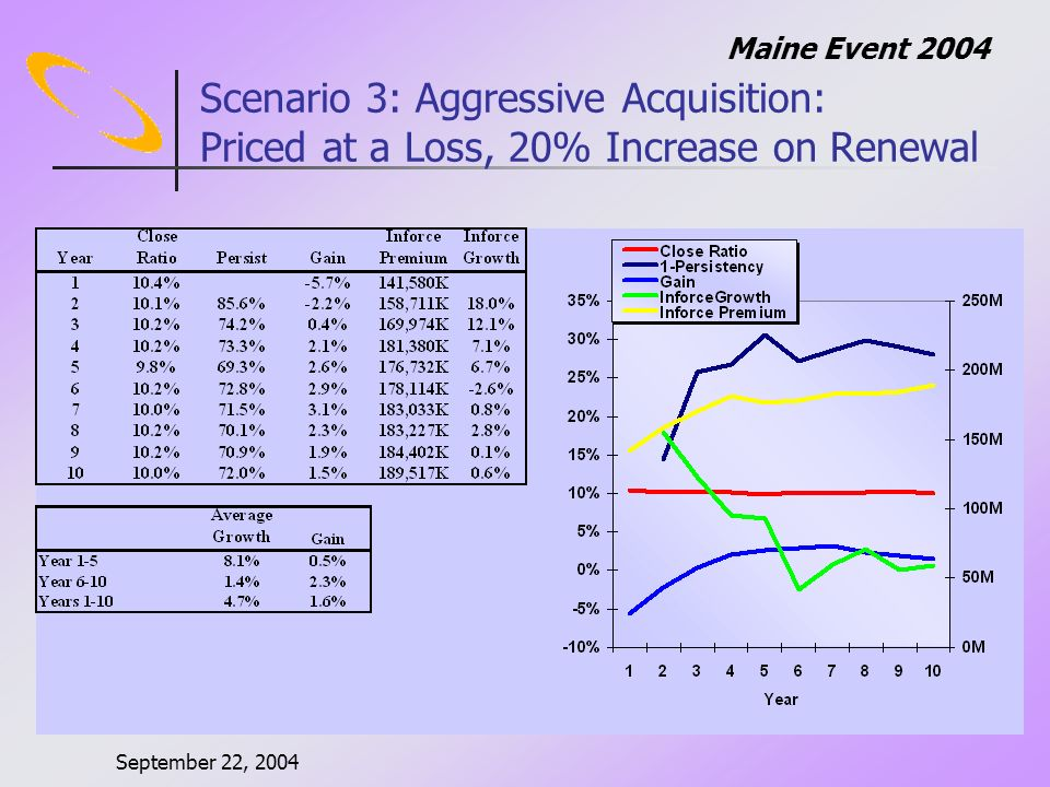 September 22, 2004 Maine Event 2004 Scenario 3: Aggressive Acquisition: Priced at a Loss, 20% Increase on Renewal
