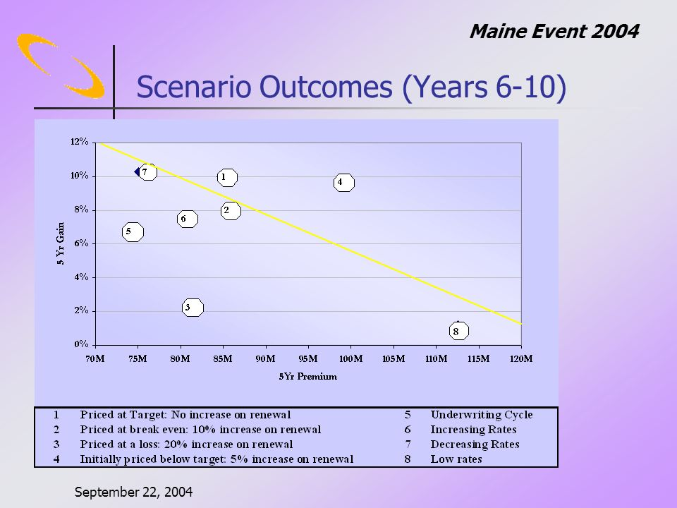 September 22, 2004 Maine Event 2004 Scenario Outcomes (Years 6-10)