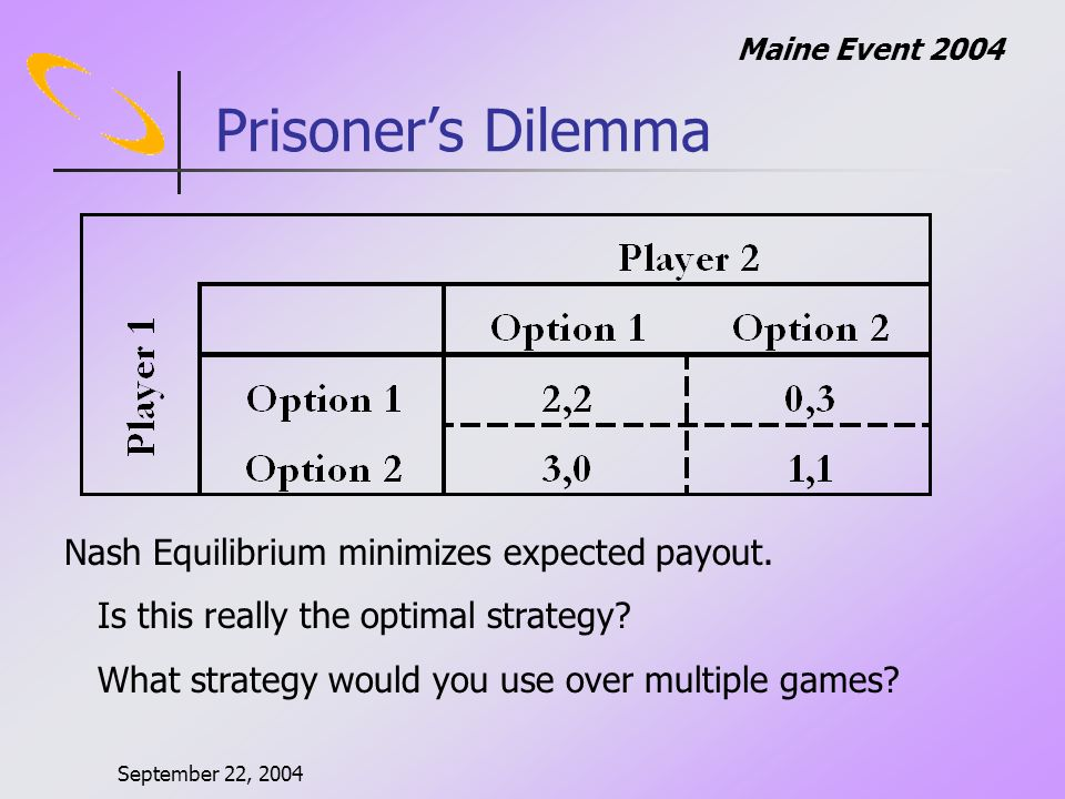 September 22, 2004 Maine Event 2004 Prisoners Dilemma Nash Equilibrium minimizes expected payout.