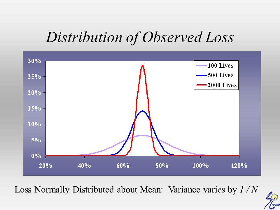Distribution of Observed Loss Loss Normally Distributed about Mean: Variance varies by 1 / N