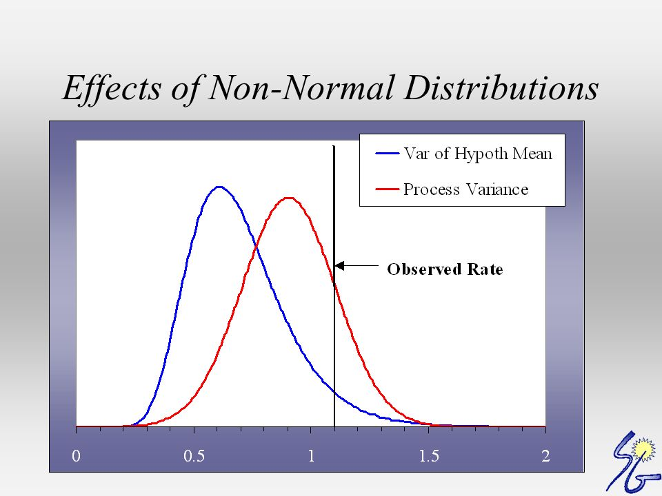 Effects of Non-Normal Distributions