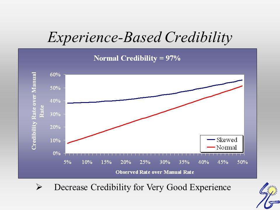 Experience-Based Credibility Decrease Credibility for Very Good Experience