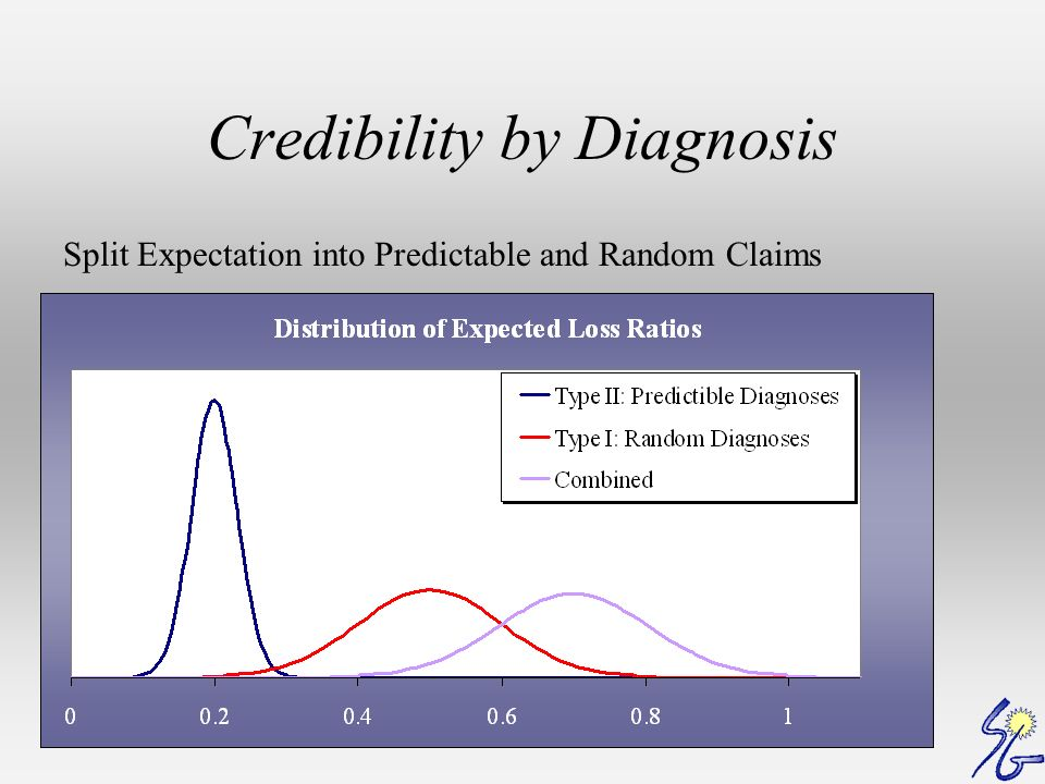 Credibility by Diagnosis Split Expectation into Predictable and Random Claims