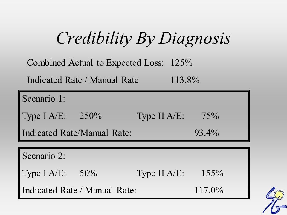 Credibility By Diagnosis Combined Actual to Expected Loss:125% Indicated Rate / Manual Rate113.8% Scenario 1: Type I A/E:250%Type II A/E: 75% Indicated Rate/Manual Rate:93.4% Scenario 2: Type I A/E:50%Type II A/E: 155% Indicated Rate / Manual Rate:117.0%