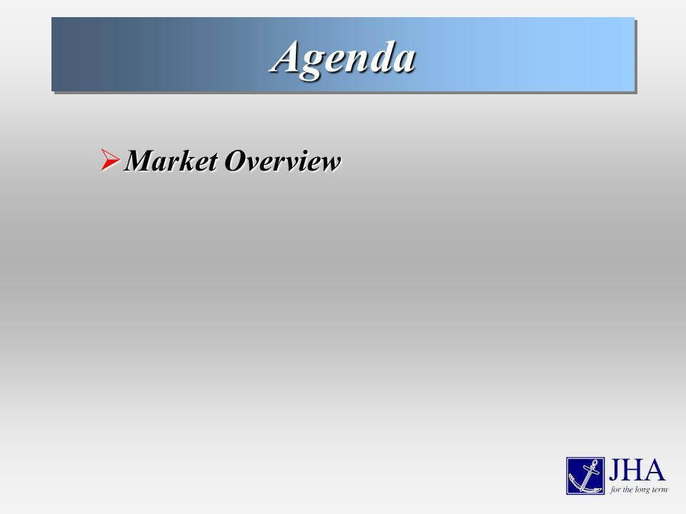 AgendaAgenda Market Overview Market Overview