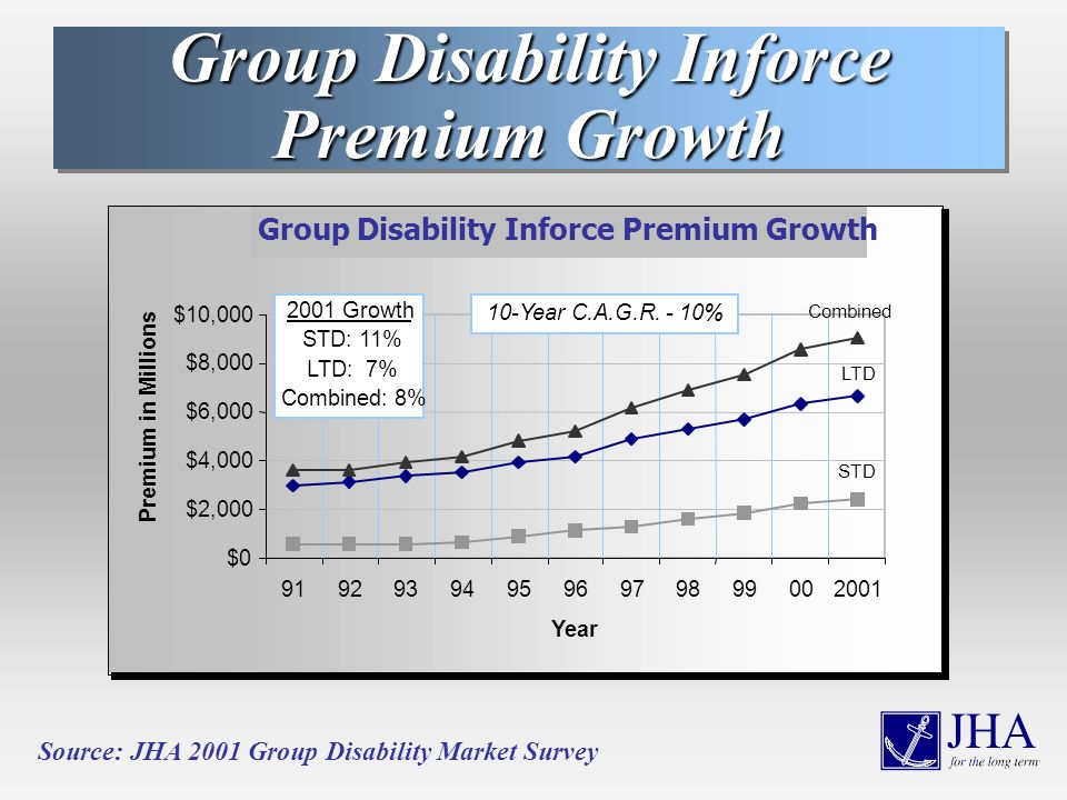 Group Disability Inforce Premium Growth Source: JHA 2001 Group Disability Market Survey Group Disability Inforce Premium Growth $0 $2,000 $4,000 $6,000 $8,000 $10,000 919293949596979899002001 Year Premium in Millions LTD STD Combined 2001 Growth STD: 11% LTD: 7% Combined: 8% 10-Year C.A.G.R.