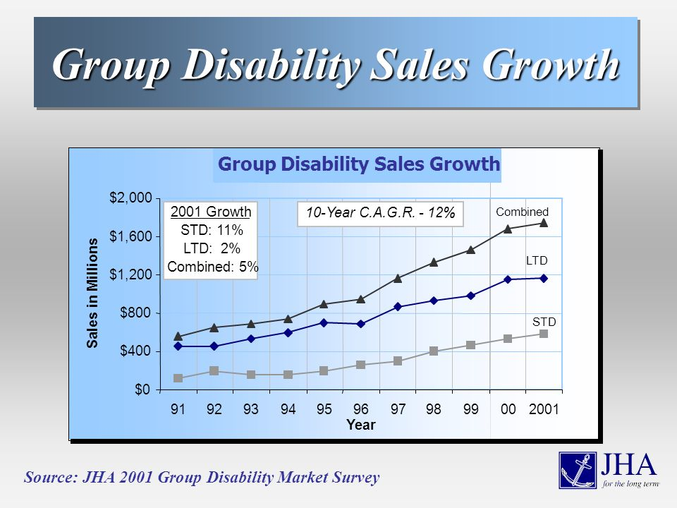 Group Disability Sales Growth Source: JHA 2001 Group Disability Market Survey Group Disability Sales Growth $0 $400 $800 $1,200 $1,600 $2,000 919293949596979899002001 Year Sales in Millions LTD STD Combined 2001 Growth STD: 11% LTD: 2% Combined: 5% 10-Year C.A.G.R.