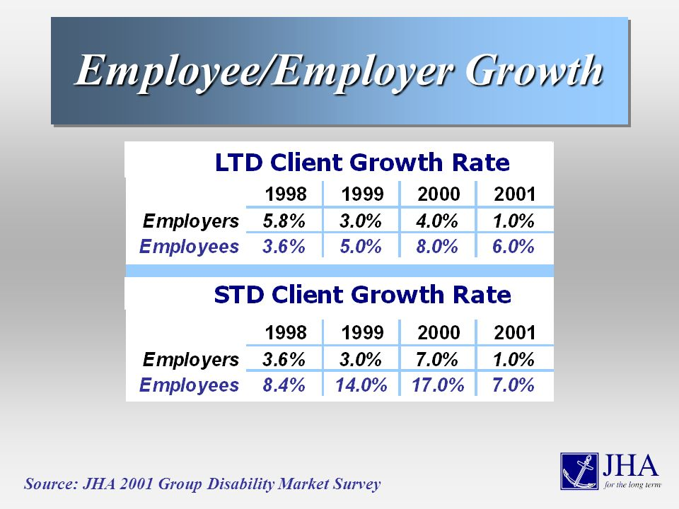 Employee/Employer Growth Source: JHA 2001 Group Disability Market Survey