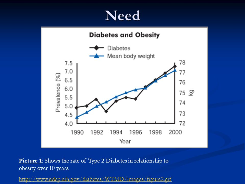 Need Picture 1: Shows the rate of Type 2 Diabetes in relationship to obesity over 10 years. http://www.ndep.nih.gov/diabetes/WTMD/images/figure2.gif
