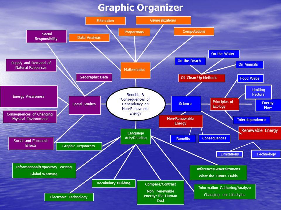 Graphic Organizer Energy Flow Renewable Energy Energy Awareness Benefits & Consequences of Dependency on Non-Renewable Energy Mathematics Science Lang
