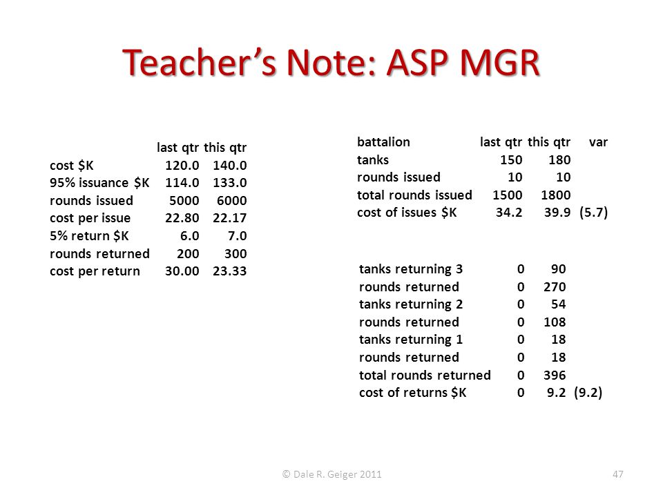 Teachers Note: ASP MGR last qtrthis qtr cost $K120.0140.0 95% issuance $K114.0133.0 rounds issued50006000 cost per issue22.8022.17 5% return $K6.07.0