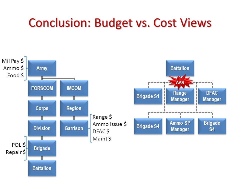 Conclusion: Budget vs. Cost Views ArmyArmy FORSCOMFORSCOM CorpsCorps DivisionDivision BrigadeBrigade BattalionBattalion Mil Pay $ Ammo $ Food $ IMCOMI