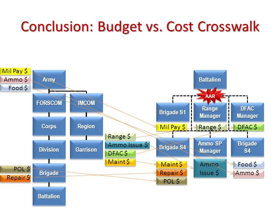 Conclusion: Budget vs. Cost Crosswalk ArmyArmy FORSCOMFORSCOM CorpsCorps DivisionDivision BrigadeBrigade BattalionBattalion Mil Pay $ Ammo $ Food $ IM