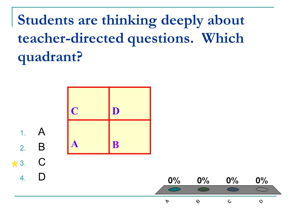 Students are thinking deeply about teacher-directed questions. Which quadrant? 1. A 2. B 3. C 4. D CD A B