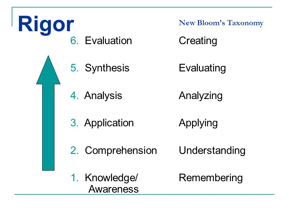 Rigor 6. Evaluation 5. Synthesis 4. Analysis 3. Application 2. Comprehension 1. Knowledge/ Awareness Creating Evaluating Analyzing Applying Understand