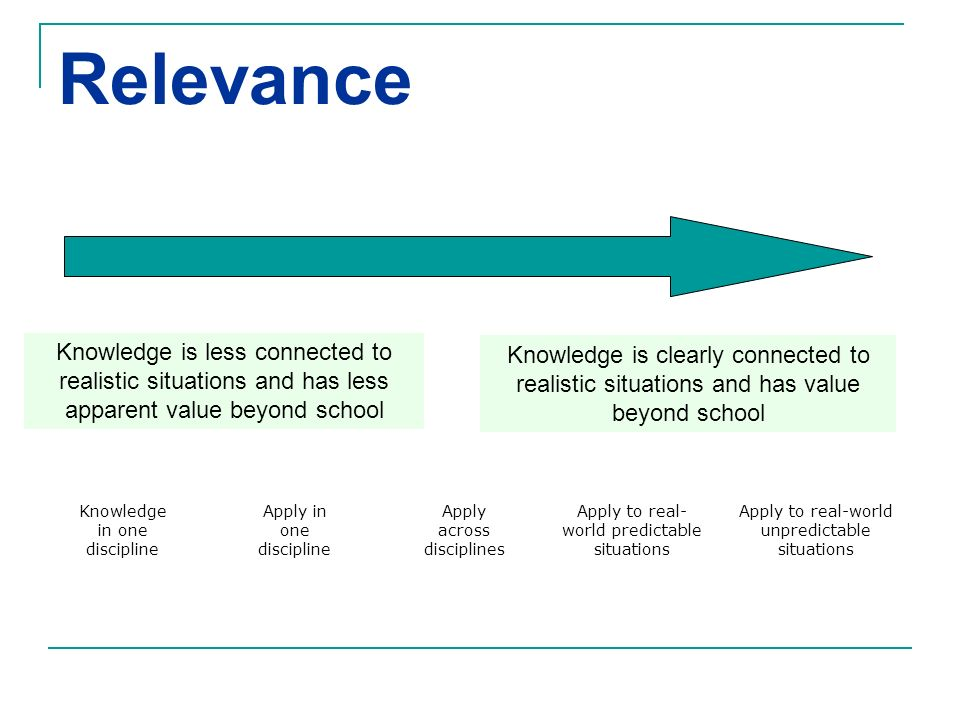 Relevance Knowledge is less connected to realistic situations and has less apparent value beyond school Knowledge is clearly connected to realistic si