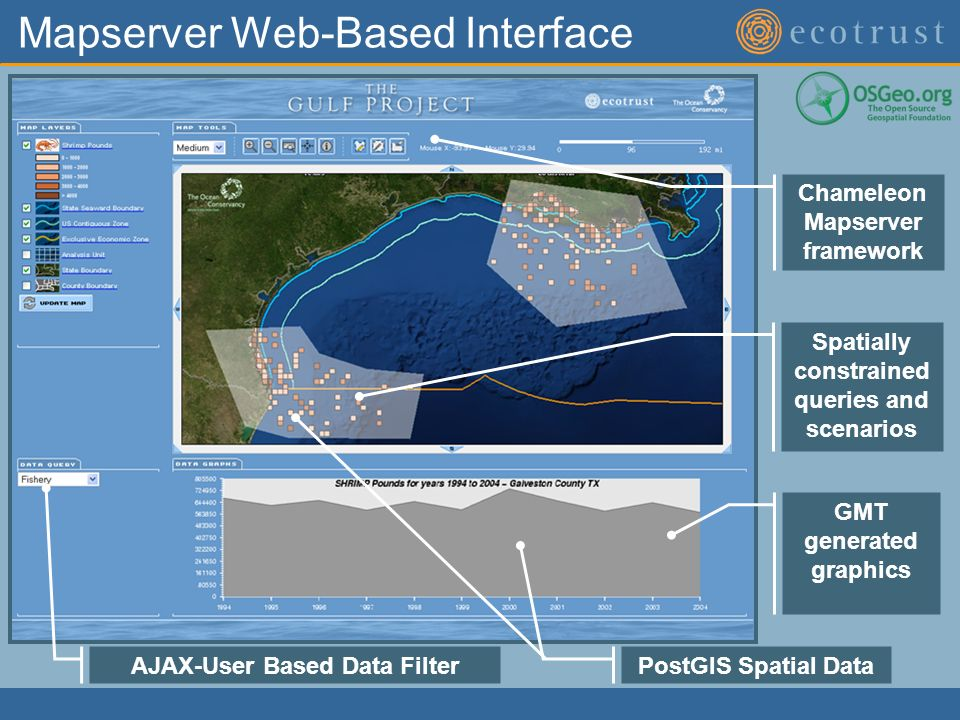 Mapserver Web-Based Interface AJAX-User Based Data Filter GMT generated graphics Spatially constrained queries and scenarios Chameleon Mapserver framework PostGIS Spatial Data