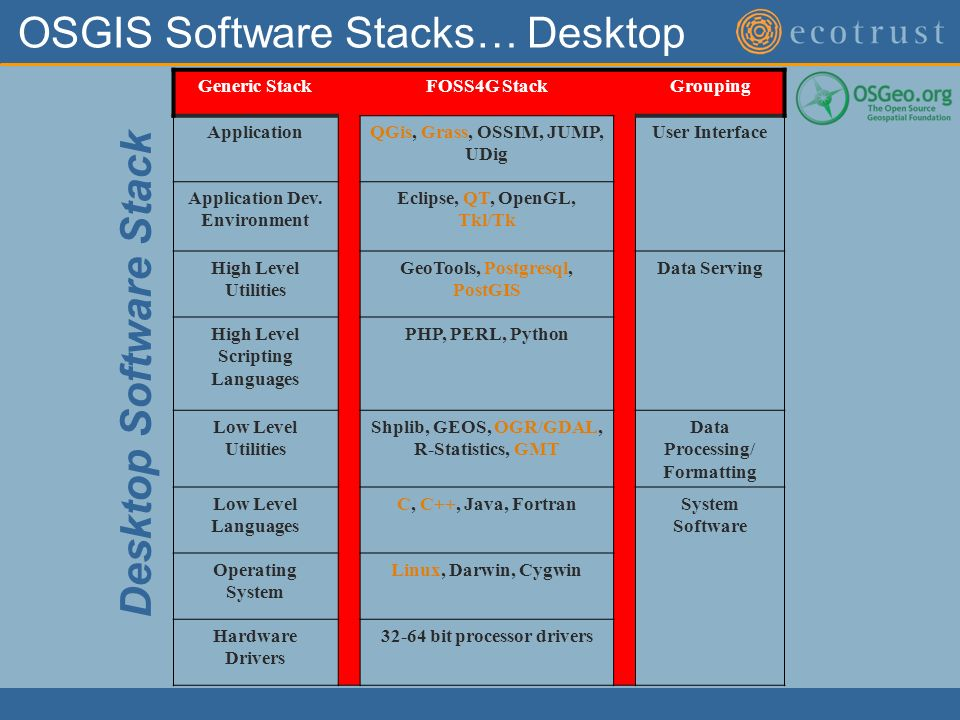 OSGIS Software Stacks… Desktop Generic StackFOSS4G StackGrouping ApplicationQGis, Grass, OSSIM, JUMP, UDig User Interface Application Dev.