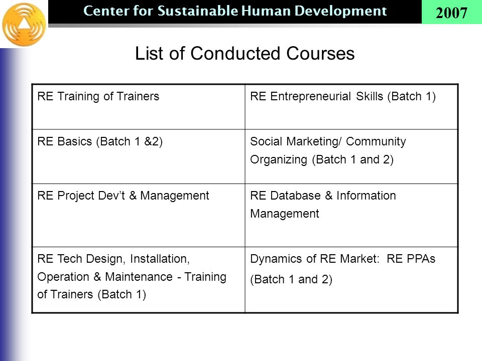 Center for Sustainable Human Development 2007 List of Conducted Courses RE Training of TrainersRE Entrepreneurial Skills (Batch 1) RE Basics (Batch 1