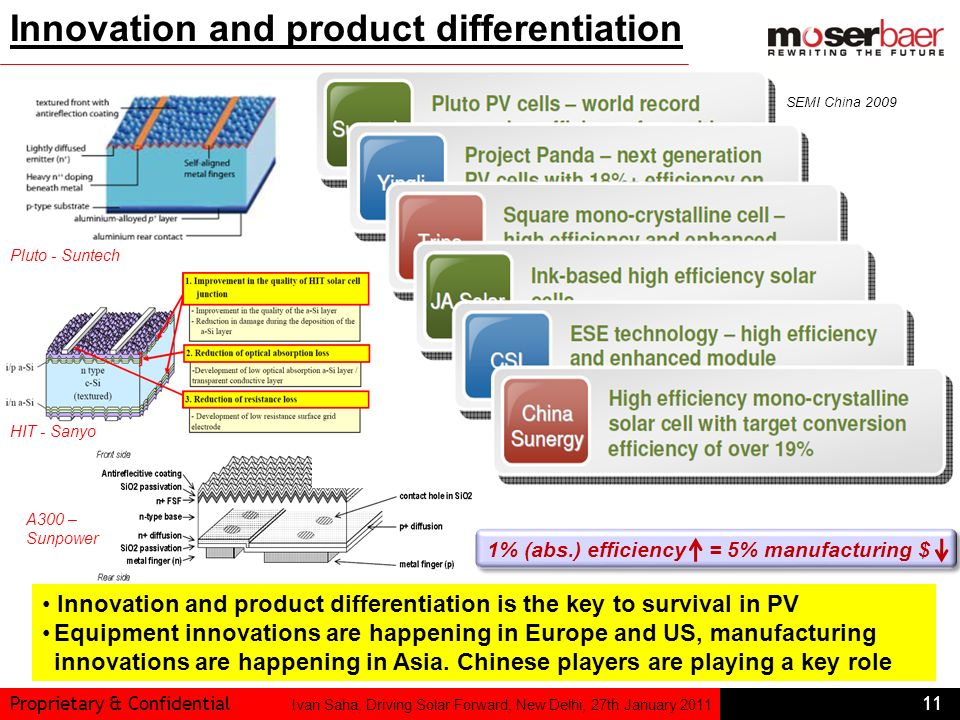 Proprietary & Confidential11 Ivan Saha, Driving Solar Forward, New Delhi, 27th January 2011 Innovation and product differentiation Innovation and prod